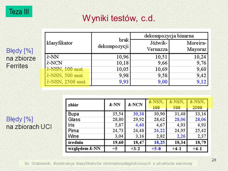 Wyniki testów, c.d. Teza III Błędy [%] na zbiorze Ferrites